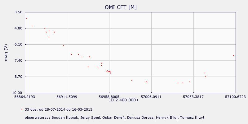 [Obrazek: wykres.php?id=721&ilosc_dni=&data_od=1-0...krokusred=]